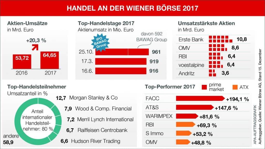 Handel an der Wiener Börse - Infografik (Quelle: Wiener Börse)