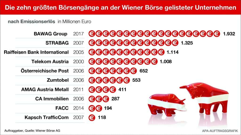 Die 10 größten Börsengänge in Österreich (Quelle: Wiener Börse)