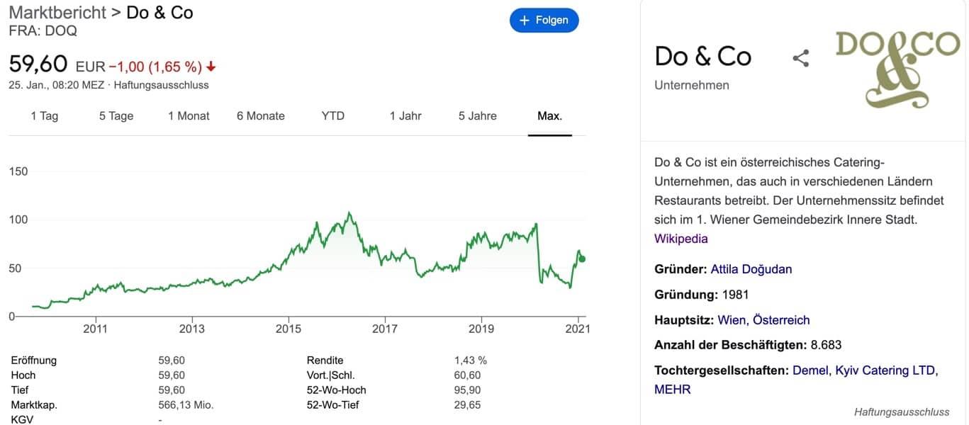 Do&co Aktie kaufen - Verlauf