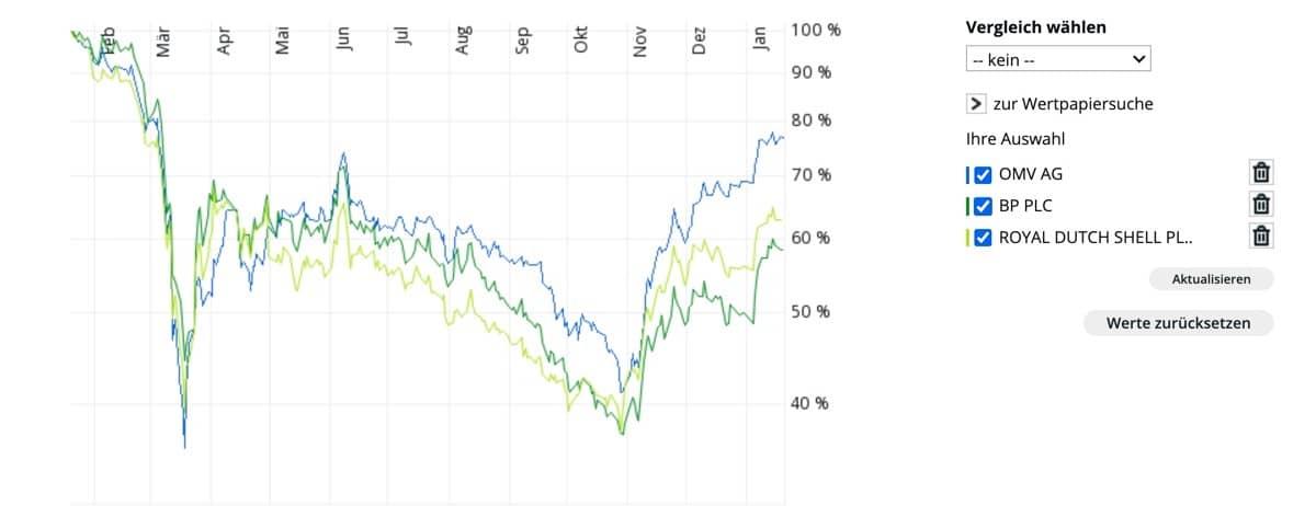 OMV Aktie kaufen - Vergleich international