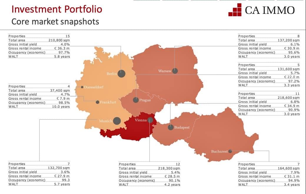 CA IMMO aktie - Portfolio