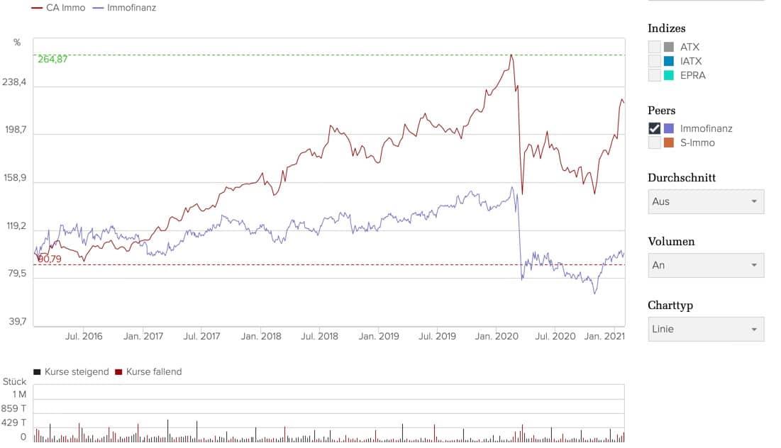 ca immo aktie kaufen - Kursvergleich zu immofinanz