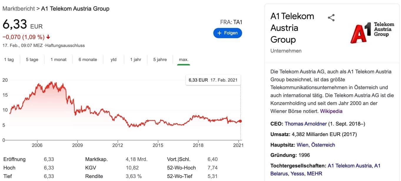 A1 Telekom Austria Group Aktie Verlauf