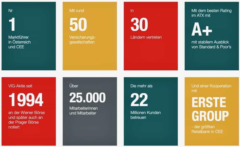Vienna Insurance Group Aktie kaufen - Übersicht