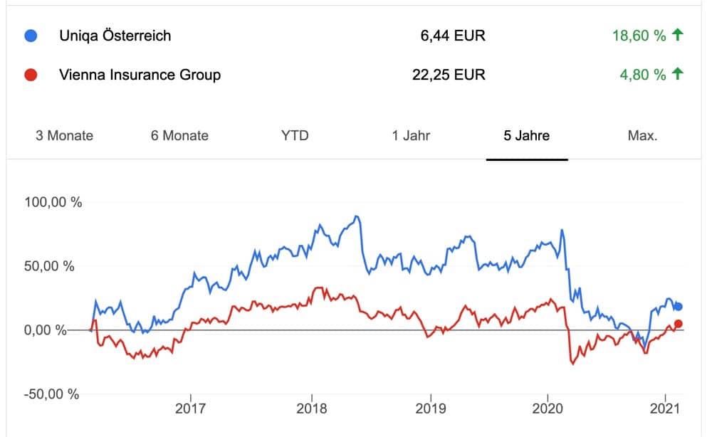 Uniqa Aktie vs Vienna Insurance Aktie Vergleich