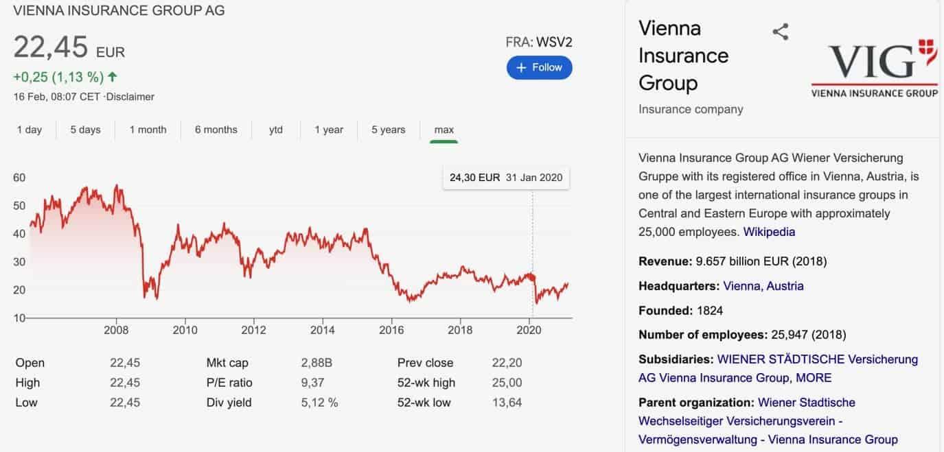 Vienna Insurance Group AG Aktie_Kursverlauf