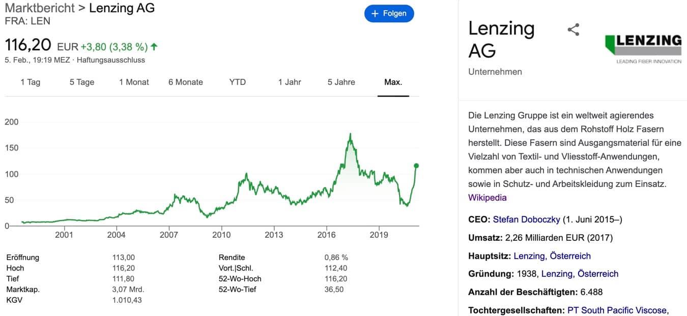 Lenzing Aktie kaufen
