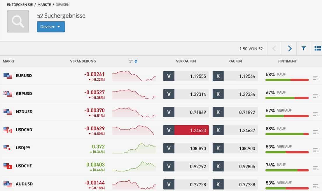 Devisenhandel mit eToro