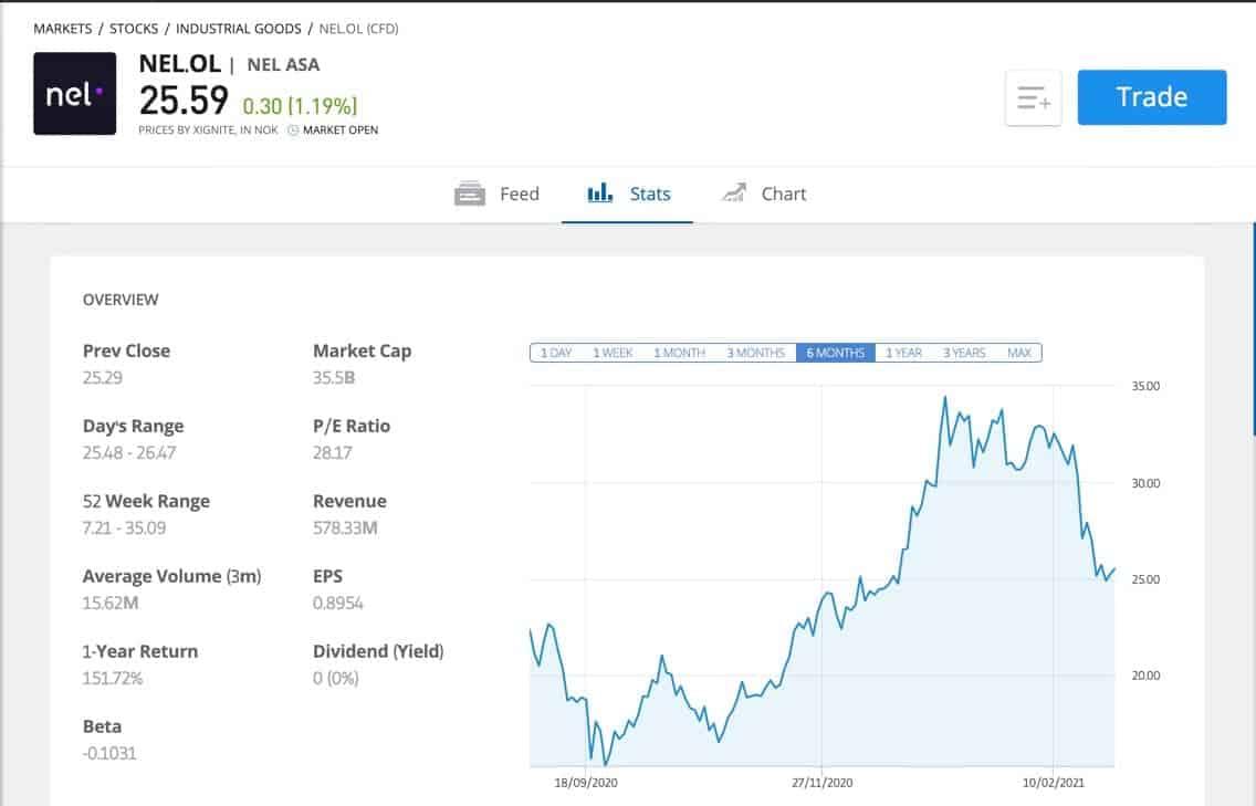 eToro Wasserstoff Aktie kaufen