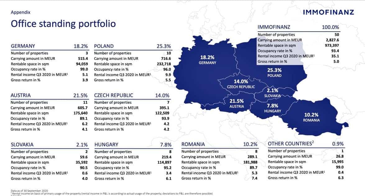 Immofinanz Aktien Office Portfolio